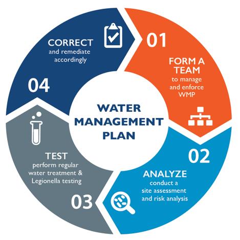 Water management plan sample